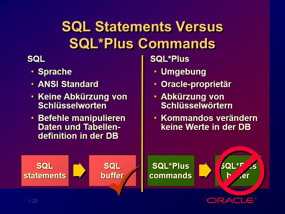 SQL Statements Versus SQL*Plus Commands