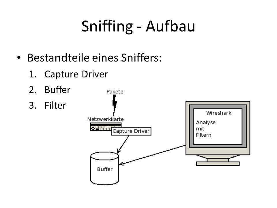 Sniffing - Aufbau Bestandteile eines Sniffers: Capture Driver Buffer