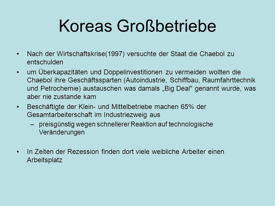 Koreas Großbetriebe Nach der Wirtschaftskrise(1997) versuchte der Staat die Chaebol zu entschulden.