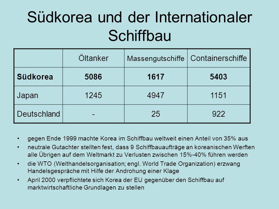 Südkorea und der Internationaler Schiffbau