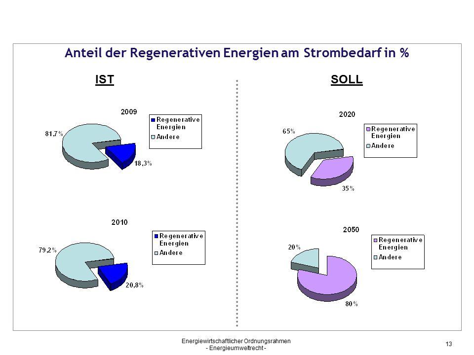 Anteil der Regenerativen Energien am Strombedarf in %