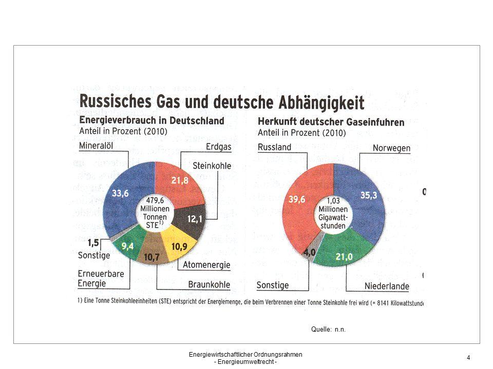 Quelle: n.n. Energiewirtschaftlicher Ordnungsrahmen