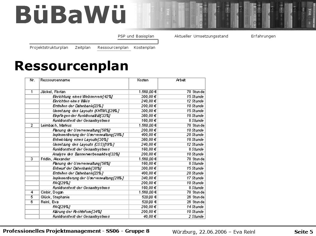 BüBaWü BüBaWü BüBaWü Ressourcenplan