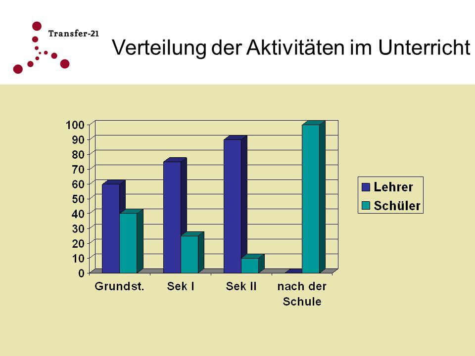 Verteilung der Aktivitäten im Unterricht