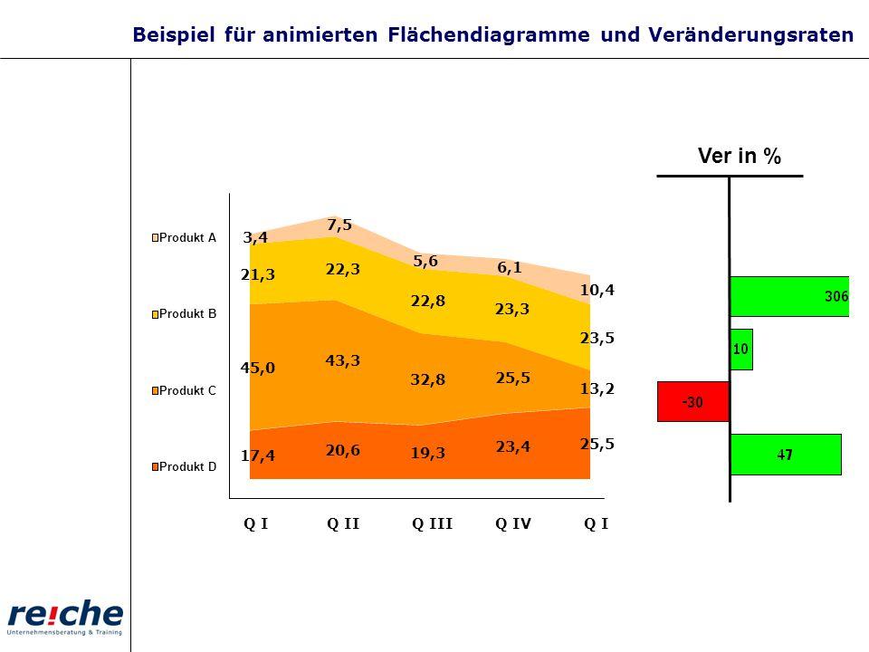 Beispiel für animierten Flächendiagramme und Veränderungsraten
