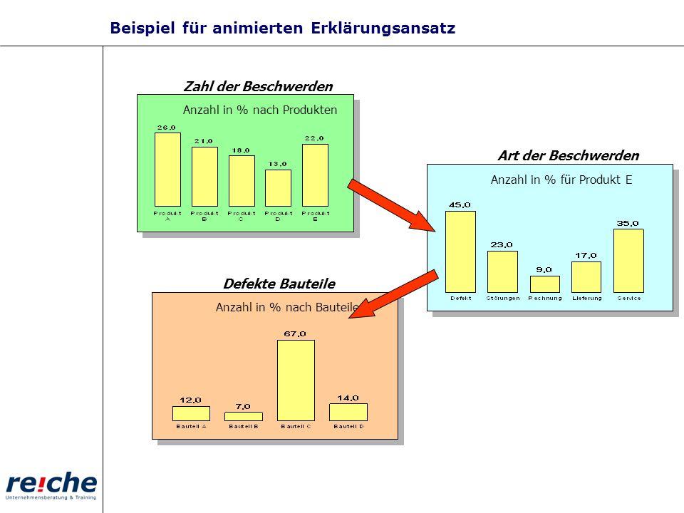 Beispiel für animierten Erklärungsansatz