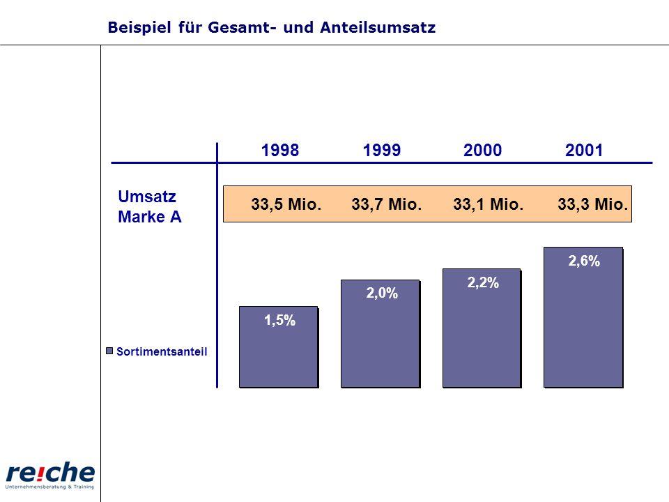 1998 1999 2000 2001 33,5 Mio. 33,7 Mio. 33,1 Mio. Umsatz Marke A