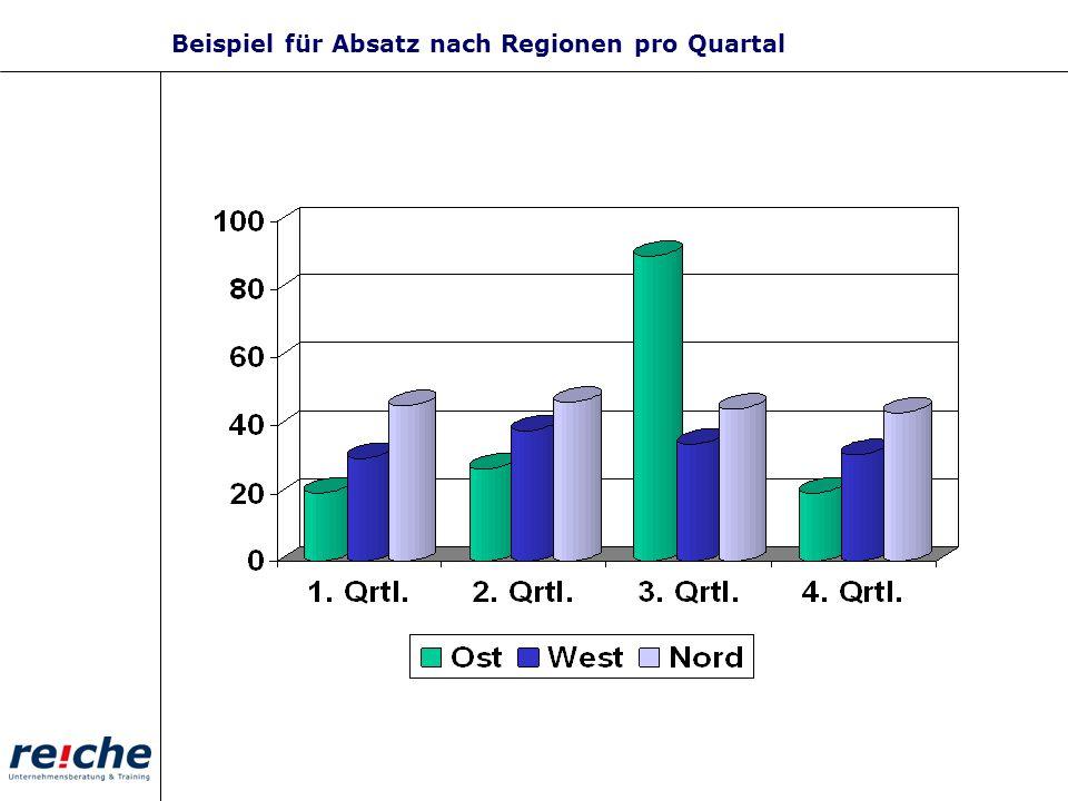 Beispiel für Absatz nach Regionen pro Quartal