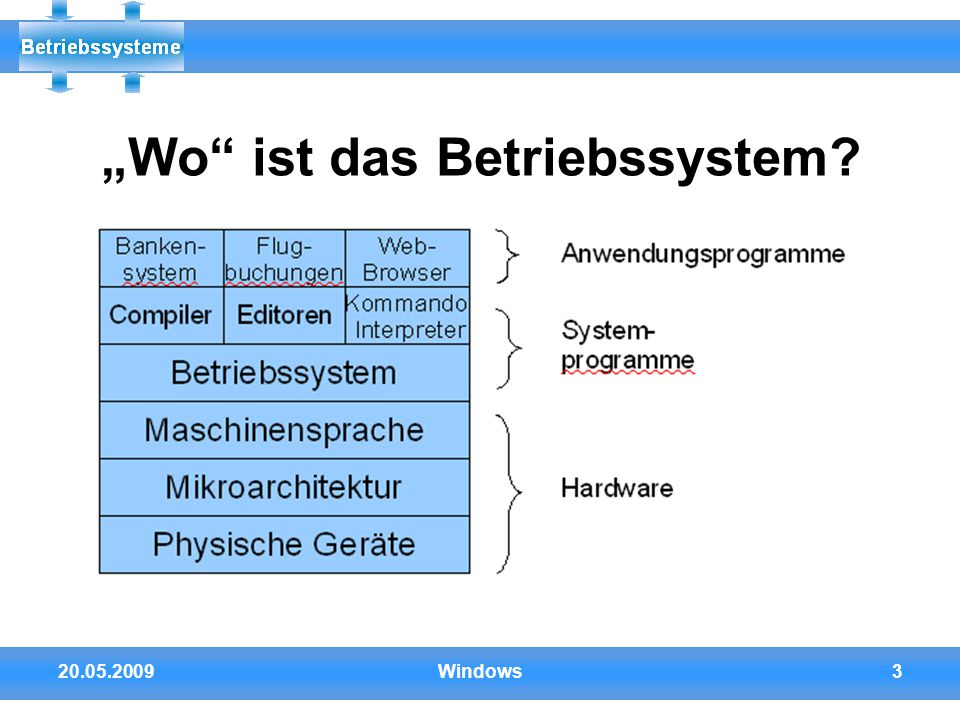 """Wo ist das Betriebssystem"