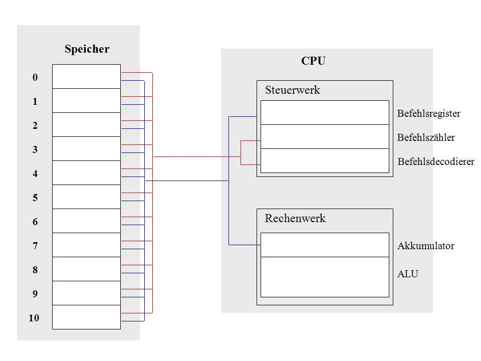 Speicher CPU Steuerwerk Rechenwerk 1 Befehlsregister 2 Befehlszähler 3