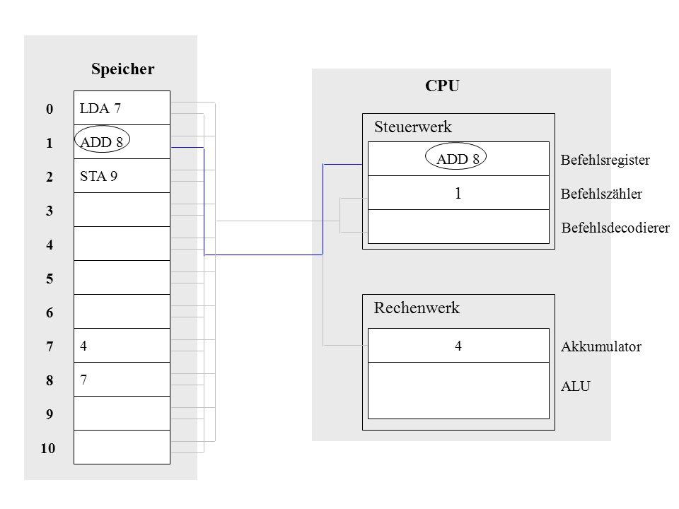Speicher CPU Steuerwerk 1 Rechenwerk LDA 7 ADD 8 1 ADD 8