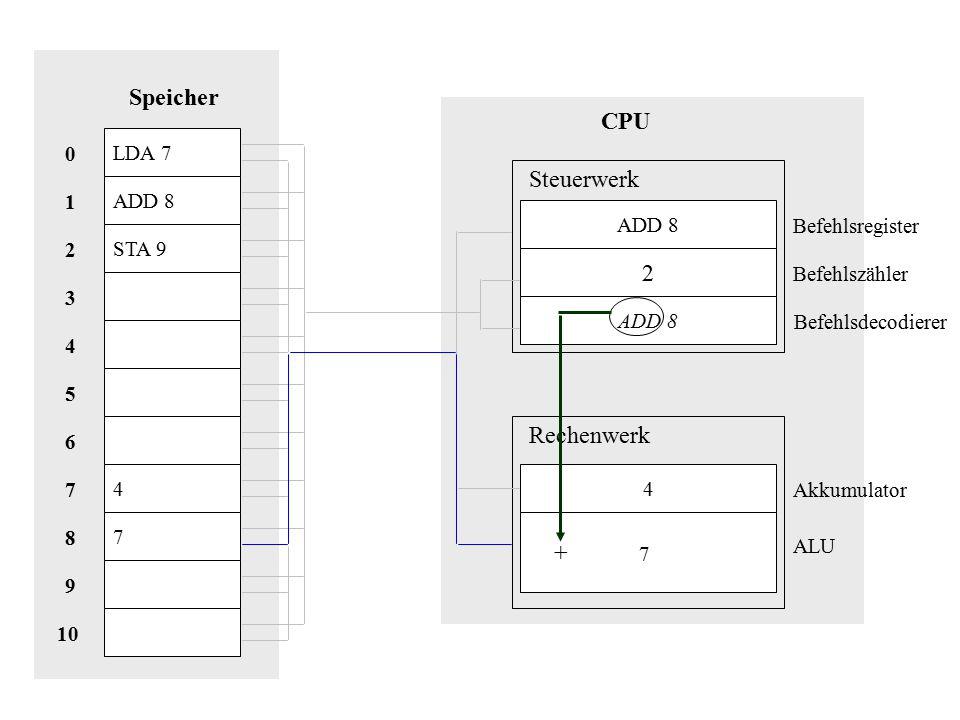 Speicher CPU Steuerwerk 2 Rechenwerk + 7 LDA 7 ADD 8 1 ADD 8