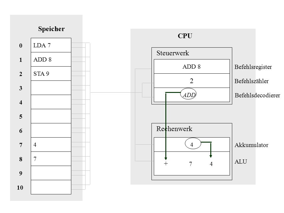 Speicher CPU Steuerwerk 2 Rechenwerk + 7 4 LDA 7 ADD 8 1 ADD 8