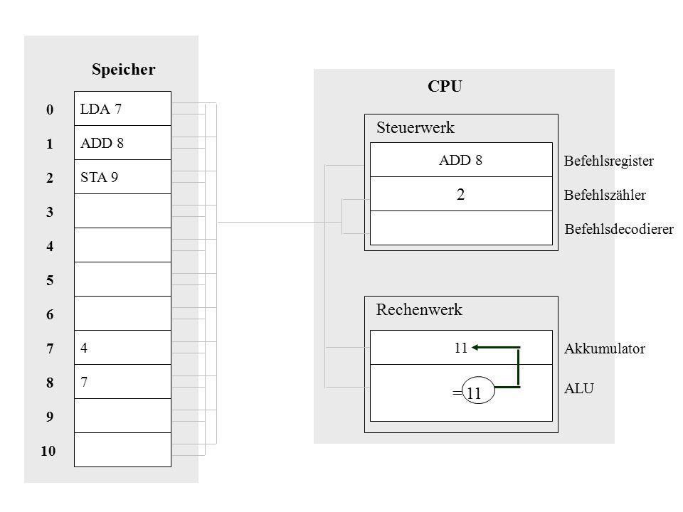 Speicher CPU Steuerwerk 2 Rechenwerk = 11 LDA 7 ADD 8 1 ADD 8