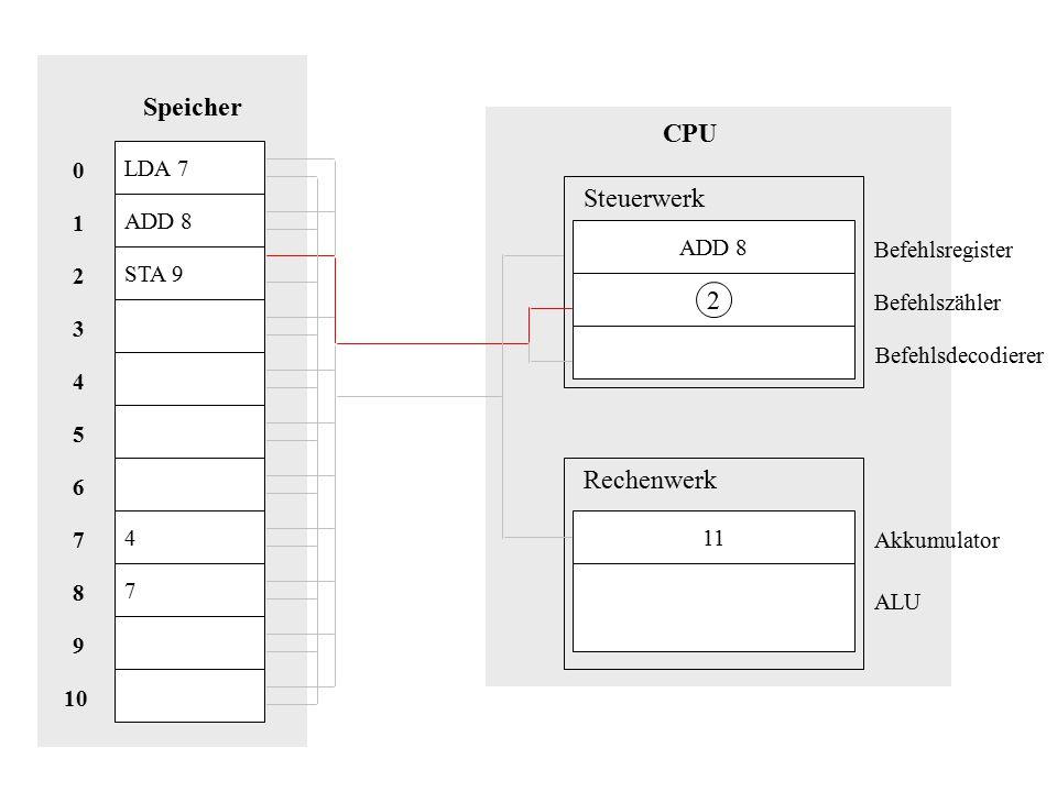 Speicher CPU Steuerwerk 2 Rechenwerk LDA 7 ADD 8 1 ADD 8