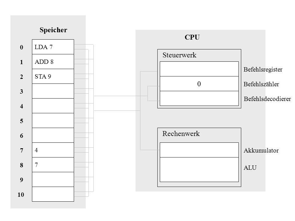 Speicher CPU Steuerwerk Rechenwerk LDA 7 ADD 8 1 Befehlsregister STA 9