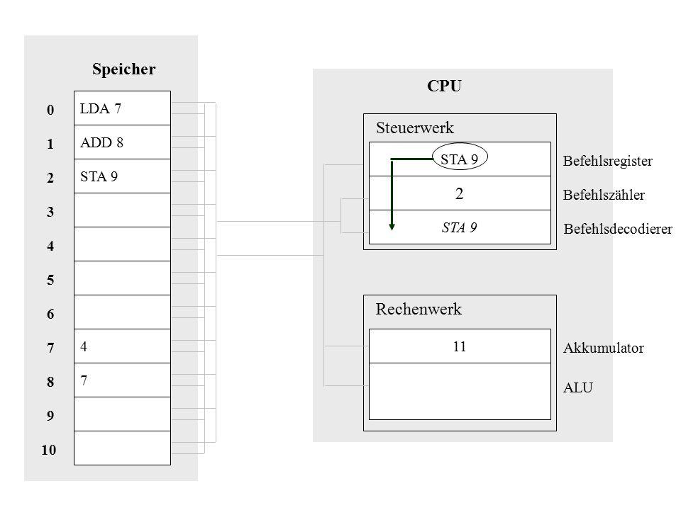 Speicher CPU Steuerwerk 2 Rechenwerk LDA 7 ADD 8 1 STA 9