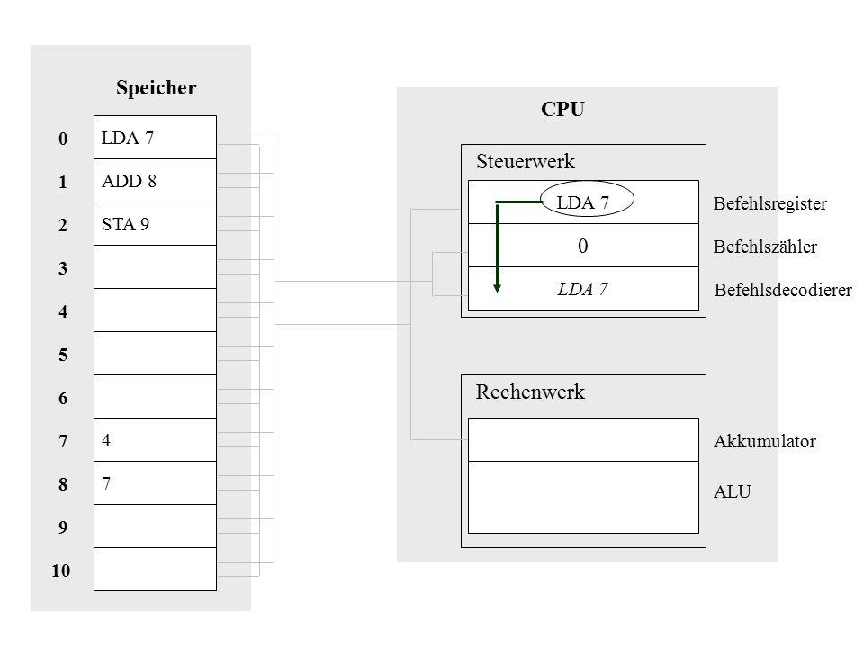 Speicher CPU Steuerwerk Rechenwerk LDA 7 ADD 8 1 LDA 7 Befehlsregister