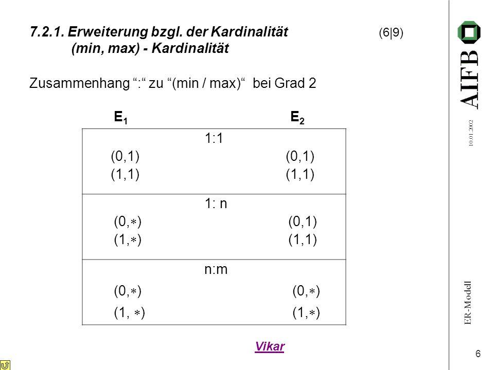 Zusammenhang : zu (min / max) bei Grad 2 E1 E2 1:1 (0,1) (0,1)