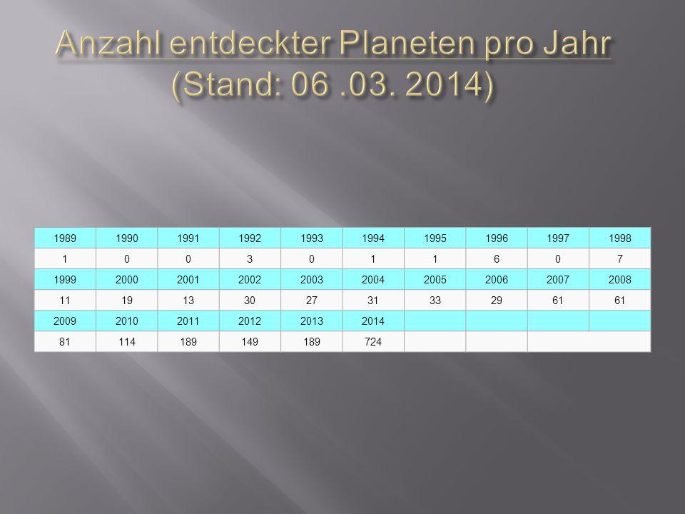 Anzahl entdeckter Planeten pro Jahr (Stand: 06 .03. 2014)