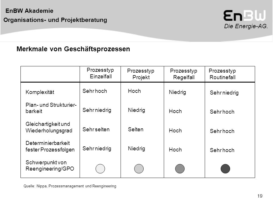 Quelle: Nippa, Prozessmanagement und Reengineering