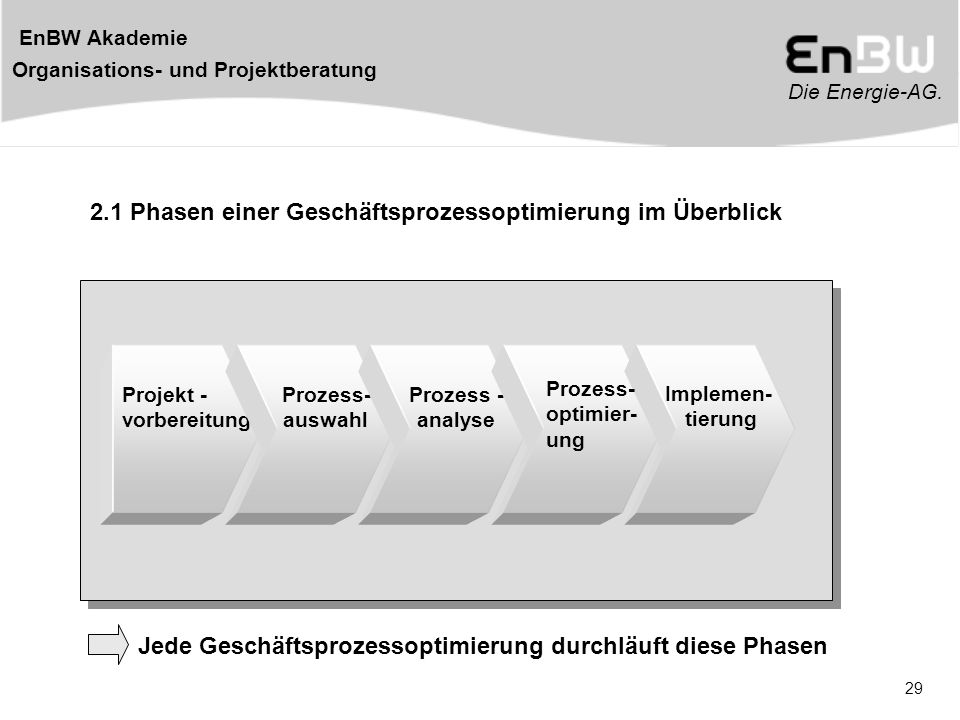 2.1 Phasen einer Geschäftsprozessoptimierung im Überblick