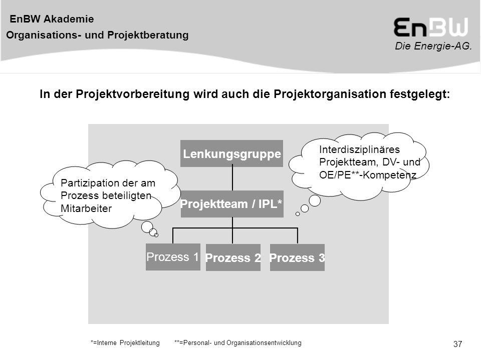Projektteam / IPL* Lenkungsgruppe Prozess 2 Prozess 3