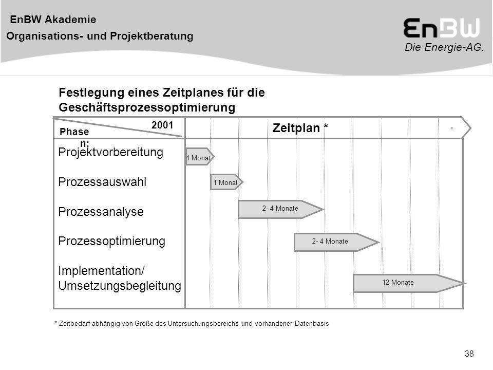 Festlegung eines Zeitplanes für die Geschäftsprozessoptimierung