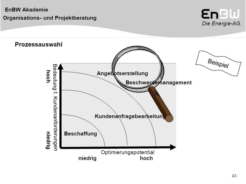 Prozessauswahl Beispiel Angebotserstellung Beschwerdemanagement
