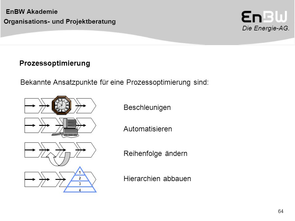 Bekannte Ansatzpunkte für eine Prozessoptimierung sind: