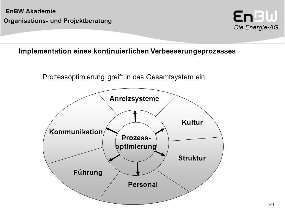 Implementation eines kontinuierlichen Verbesserungsprozesses