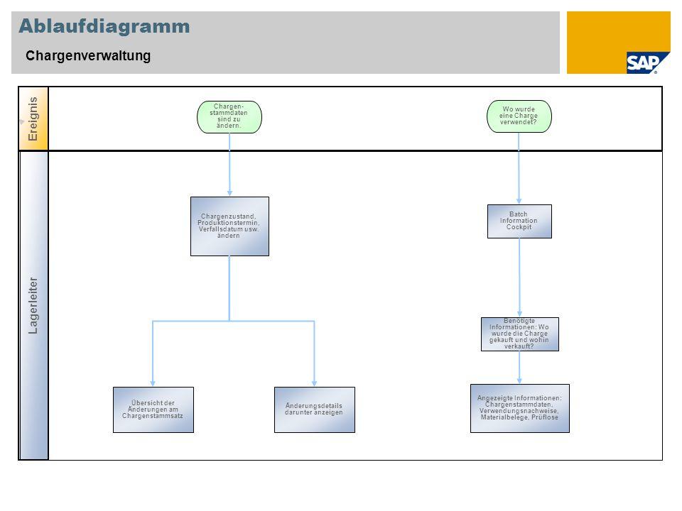 Ablaufdiagramm Chargenverwaltung Ereignis Lagerleiter