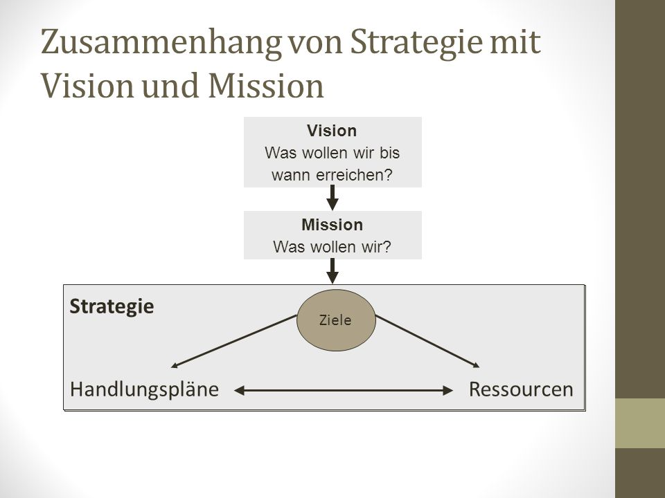 Zusammenhang von Strategie mit Vision und Mission