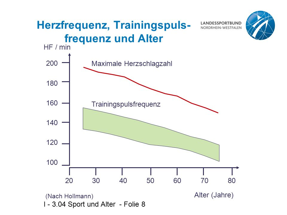 Herzfrequenz, Trainingspuls- frequenz und Alter