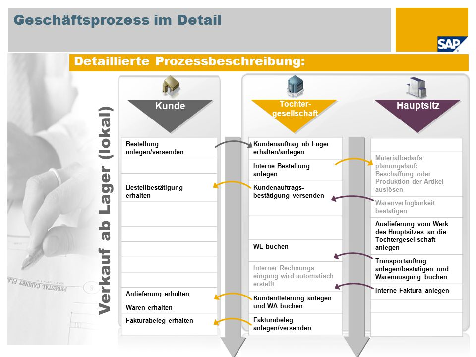 Geschäftsprozess im Detail