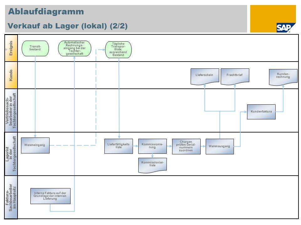 Ablaufdiagramm Verkauf ab Lager (lokal) (2/2) Ereignis Kunde