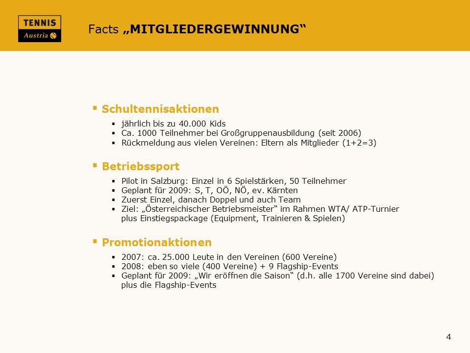 """Facts """"MITGLIEDERGEWINNUNG"""
