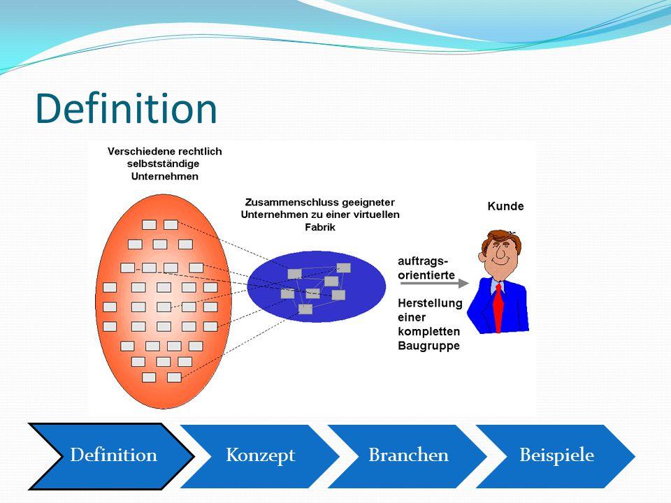 Definition Definition Konzept Branchen Beispiele