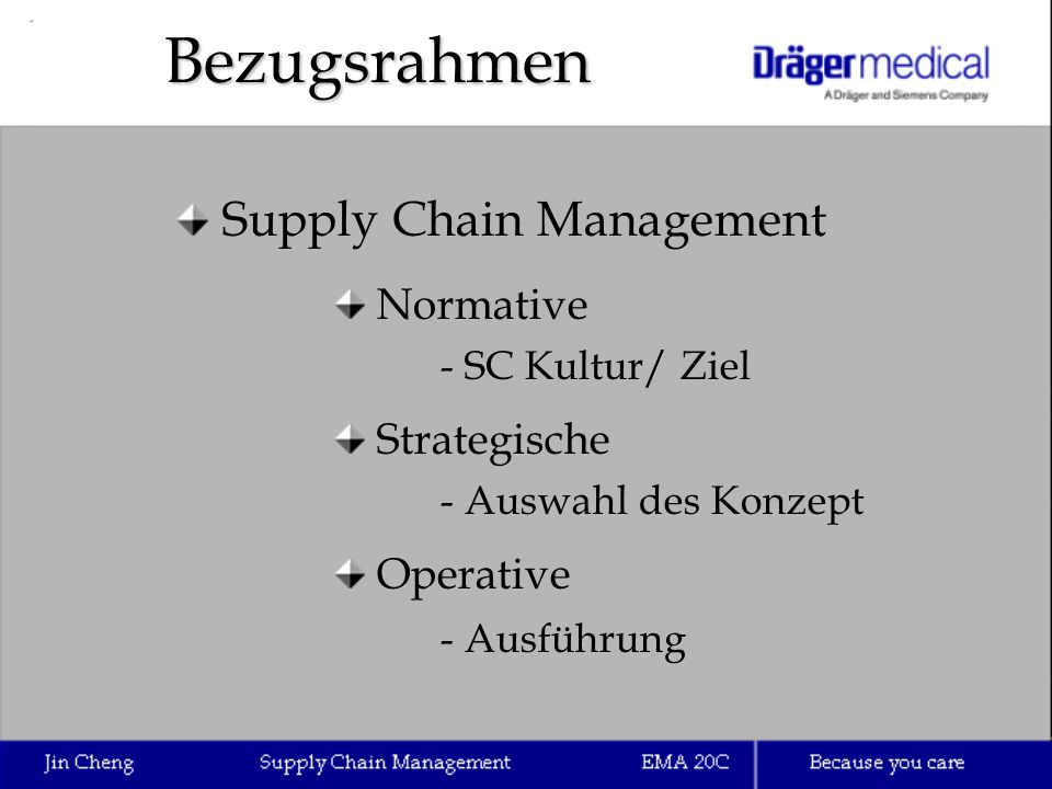 Bezugsrahmen Supply Chain Management Normative Strategische Operative