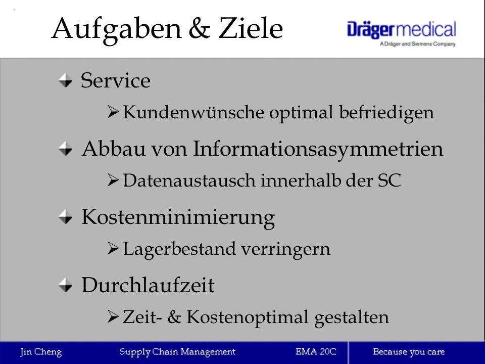Aufgaben & Ziele Service Abbau von Informationsasymmetrien
