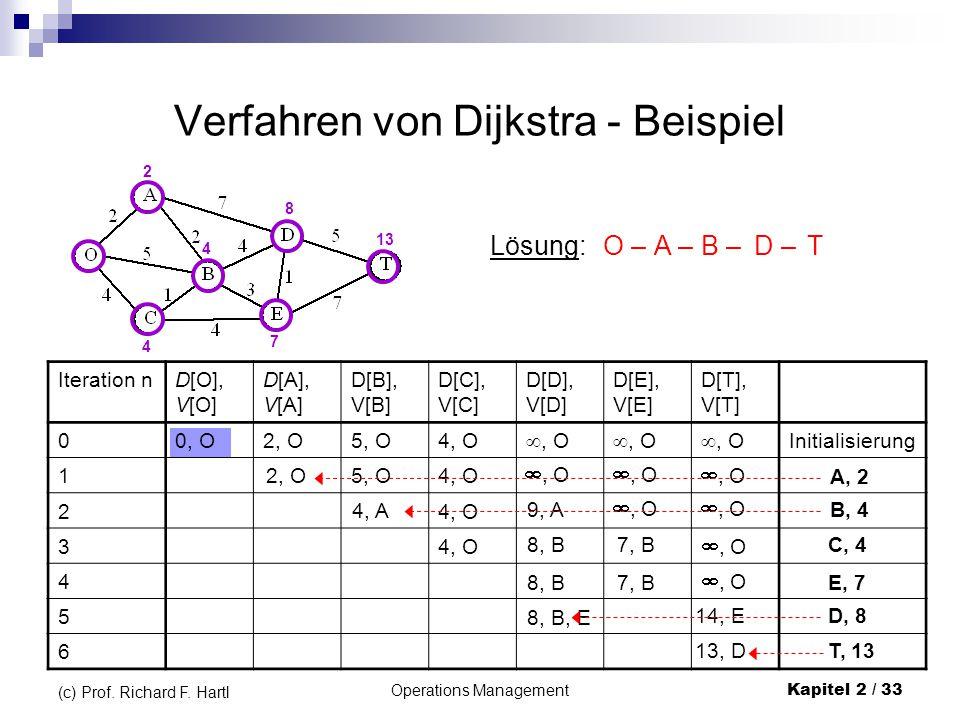 Verfahren von Dijkstra - Beispiel