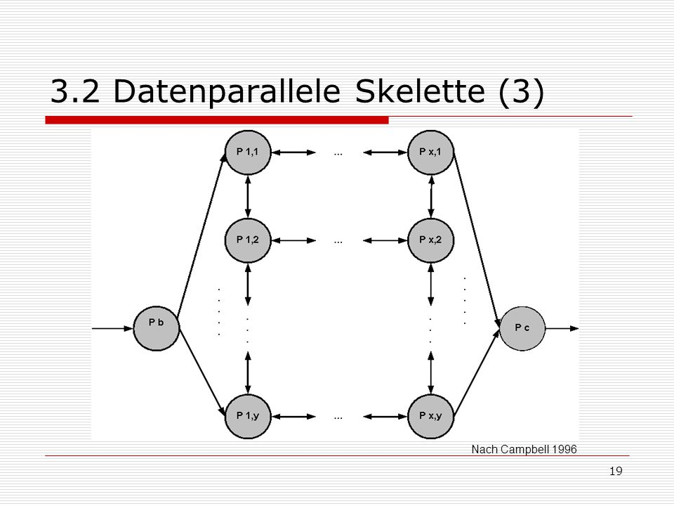 3.2 Datenparallele Skelette (3)