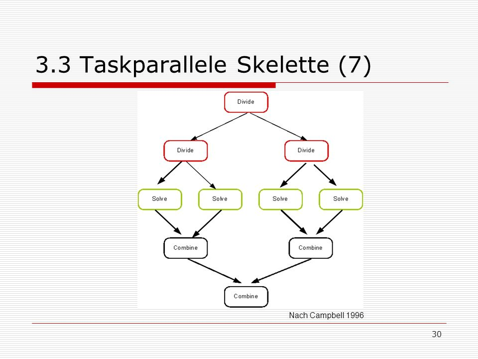 3.3 Taskparallele Skelette (7)