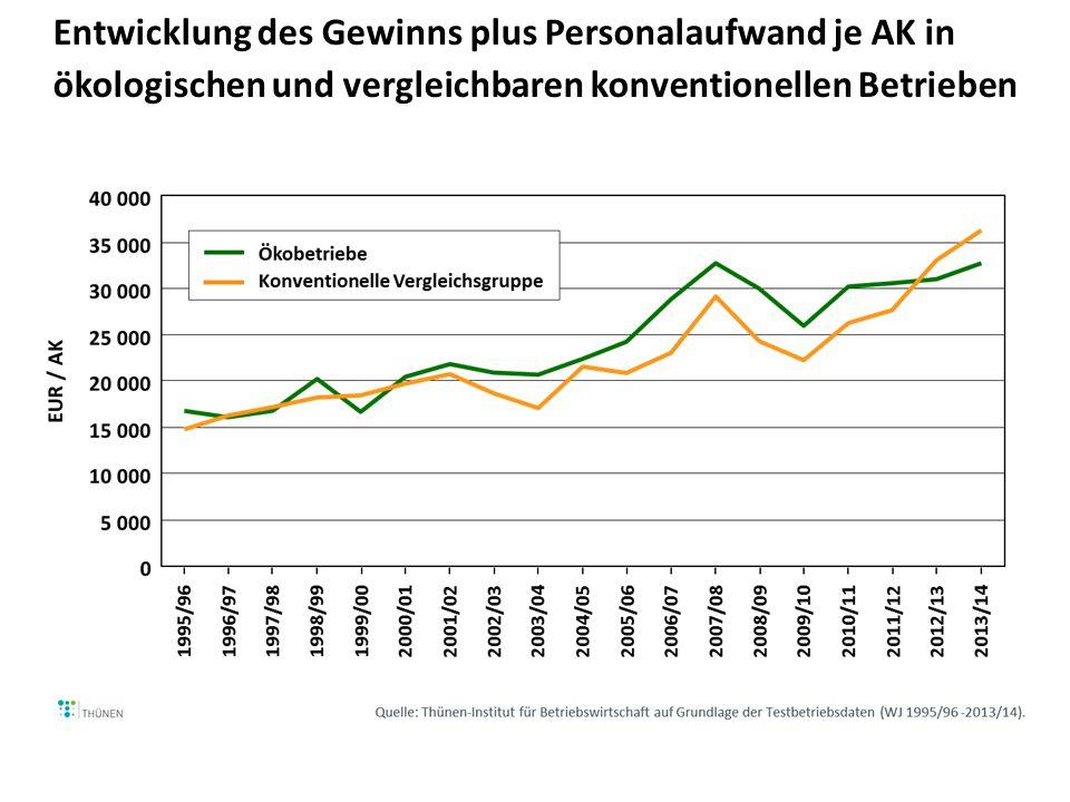 Entwicklung des Gewinns plus Personalaufwand je AK in ökologischen und vergleichbaren konventionellen Betrieben (mit und c.p.