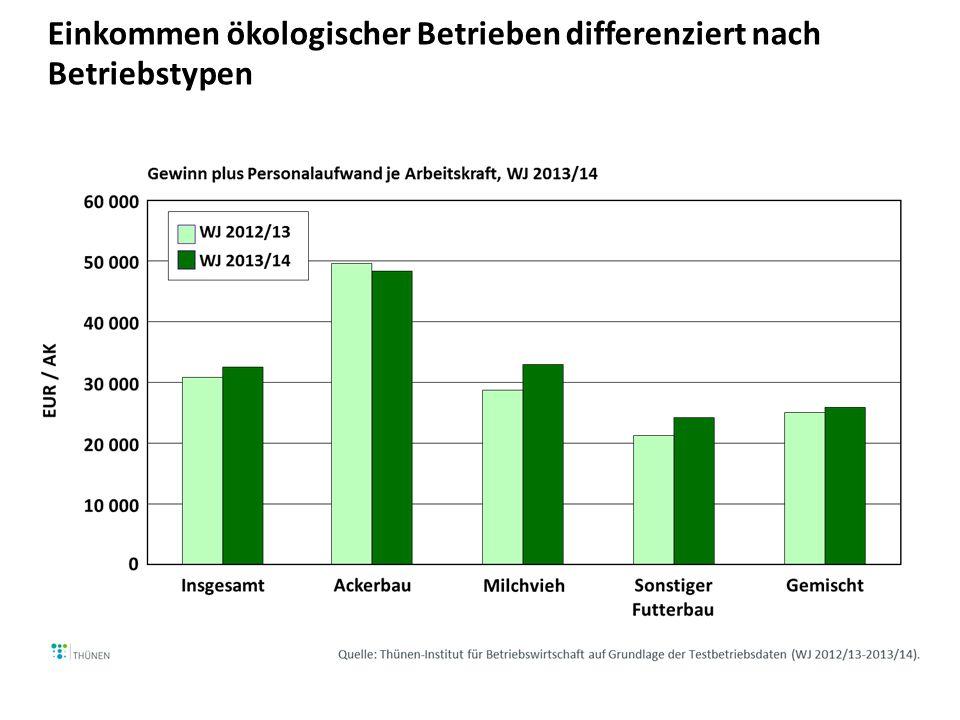 Einkommen ökologischer und vergleichbarer konventioneller Betriebe differenziert nach Betriebstypen