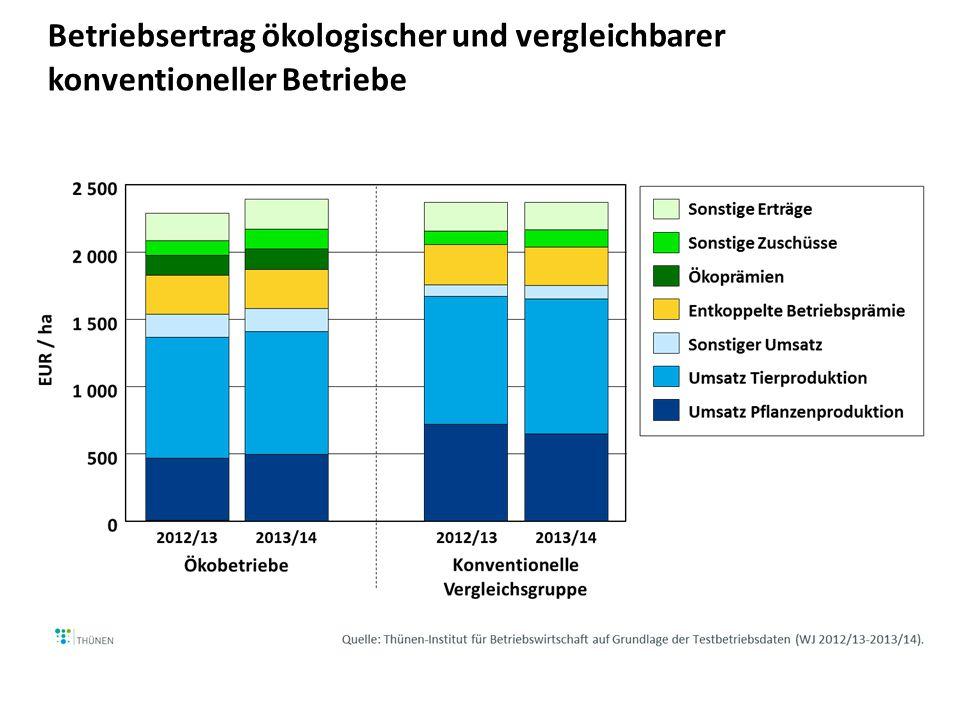 Betriebliche Aufwendungen ökologischer und vergleichbarer konventioneller Betriebe