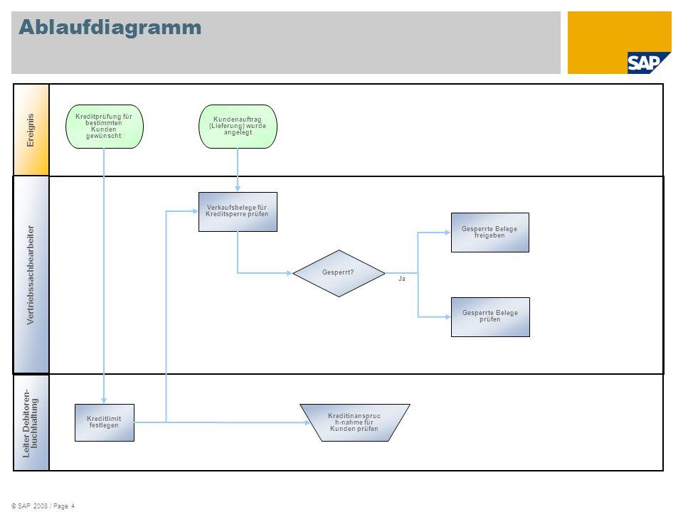 Ablaufdiagramm Ereignis Vertriebssachbearbeiter