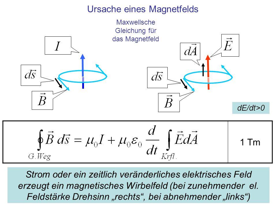 Ursache eines Magnetfelds