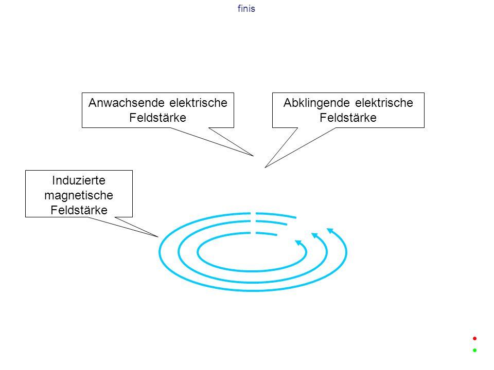 Anwachsende elektrische Feldstärke Abklingende elektrische Feldstärke