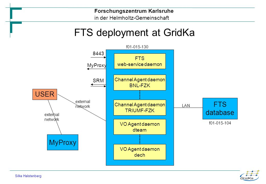 FTS deployment at GridKa